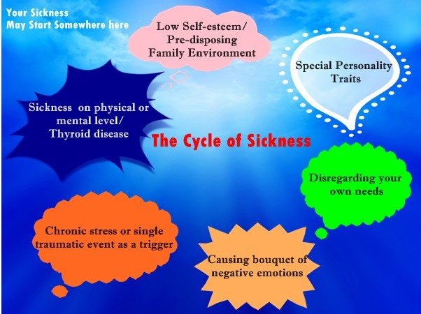 The cycle of sickness